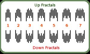 FXGM: fractal trading